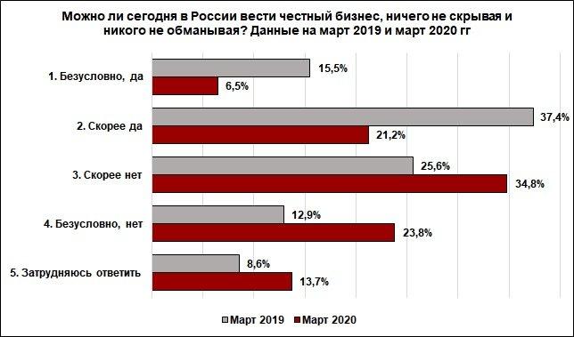 Более половины нижегородцев не верят в честный бизнес в России - фото 2